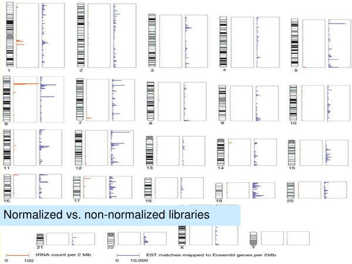 Normalized vs. non-normalized libraries