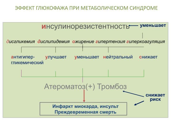 ЭФФЕКТ ГЛЮКОФАЖА ПРИ МЕТАБОЛИЧЕСКОМ СИНДРОМЕ