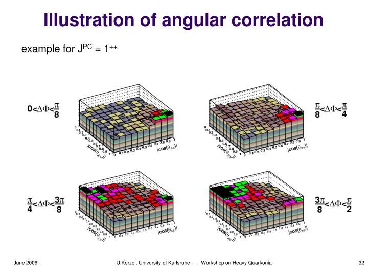 Illustration of angular correlation