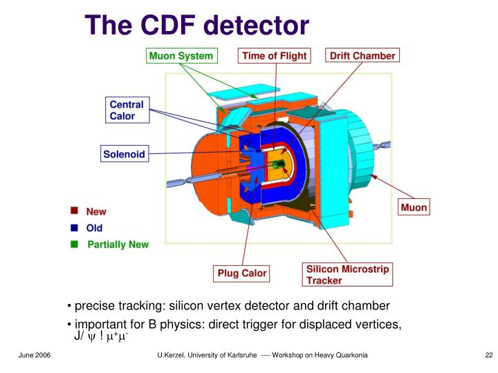 The CDF detector