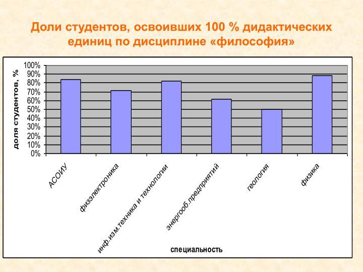Доли студентов, освоивших 100 % дидактических единиц по дисциплине «философия»