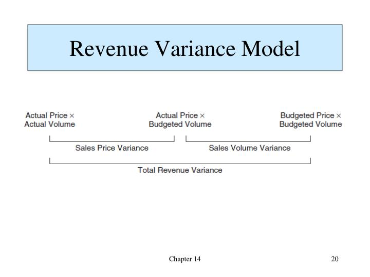 Revenue Variance Model