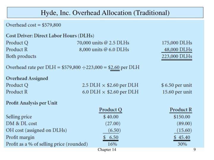 Hyde, Inc. Overhead Allocation (Traditional)