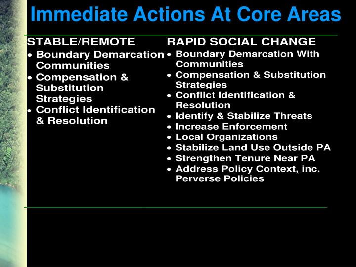 Immediate Actions At Core Areas