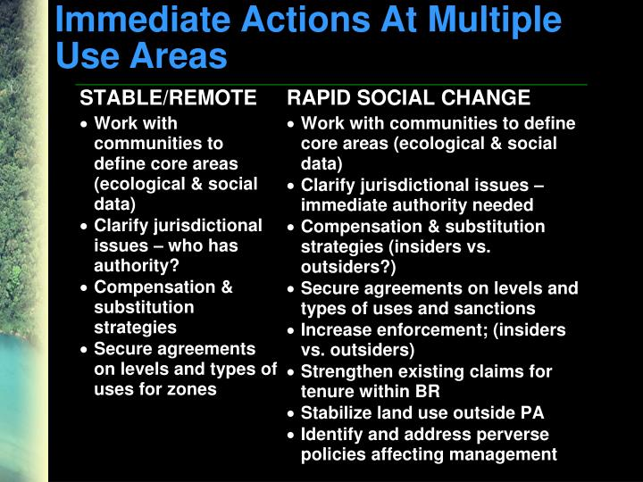 Immediate Actions At Multiple Use Areas