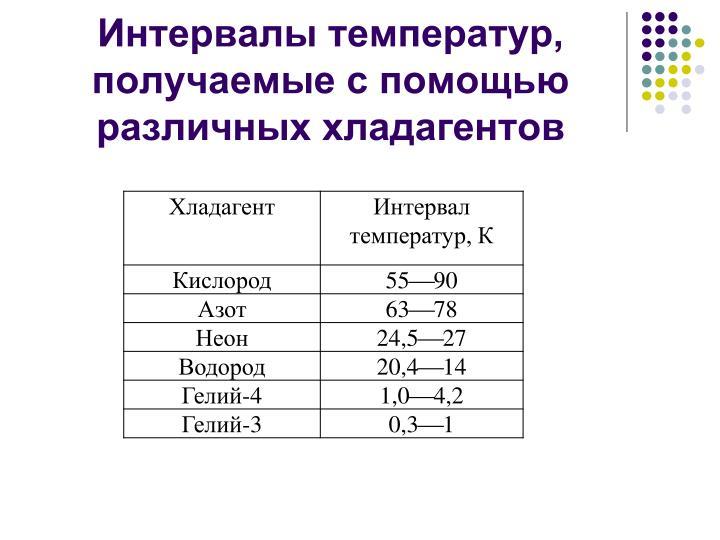 Интервалы температур, получаемые с помощью различных хладагентов
