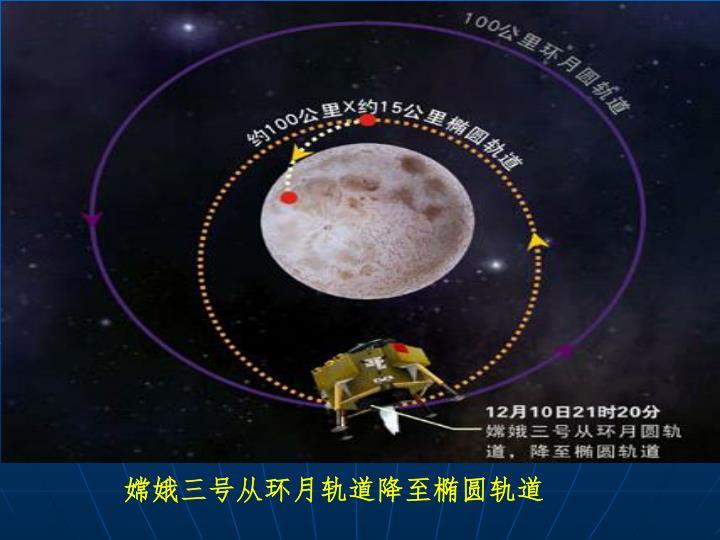嫦娥三号从环月轨道降至椭圆轨道