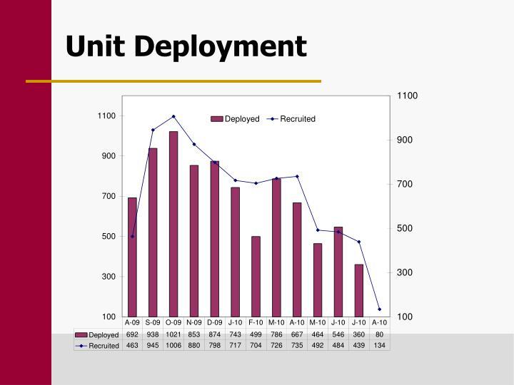 Unit Deployment