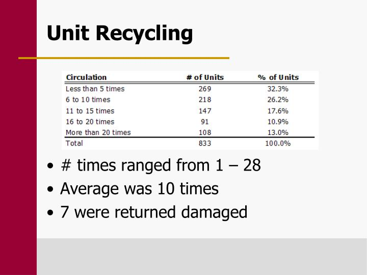 Unit Recycling