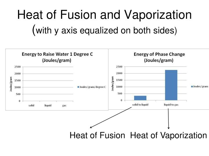 Heat of Fusion and Vaporization