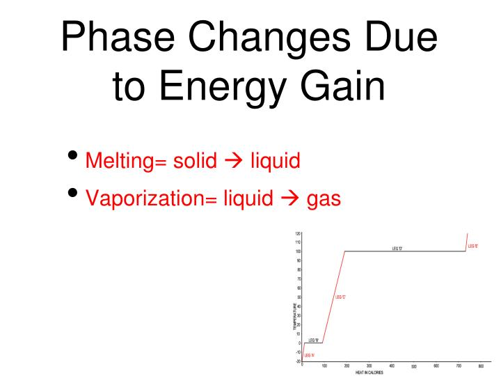 Phase Changes Due to Energy Gain