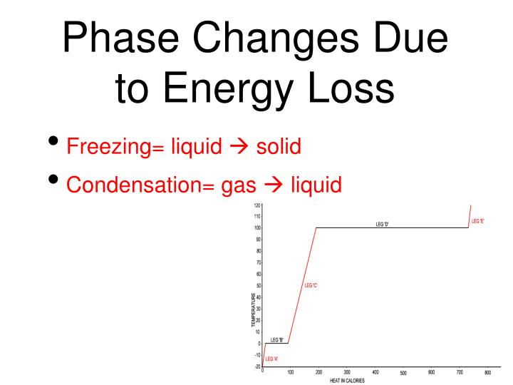 Phase Changes Due to Energy Loss