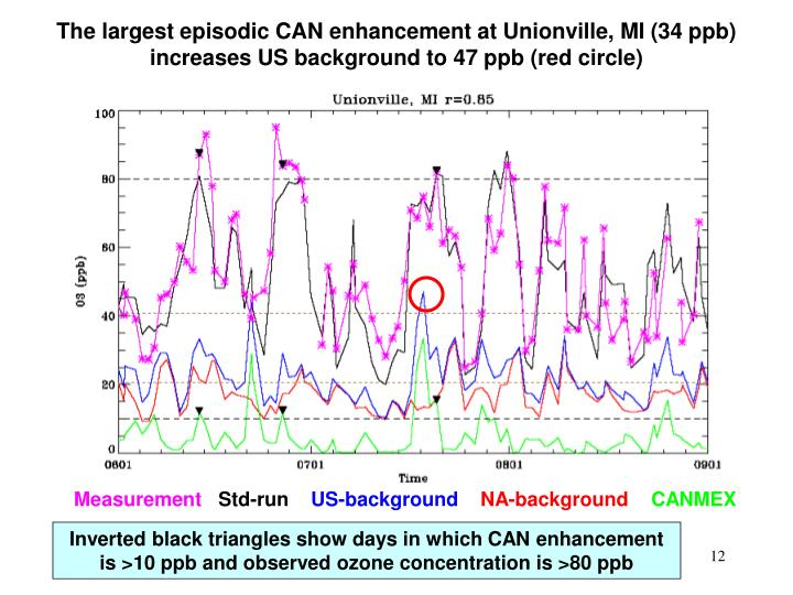 The largest episodic CAN enhancement at Unionville, MI (34 ppb) increases US background to 47 ppb (red circle)