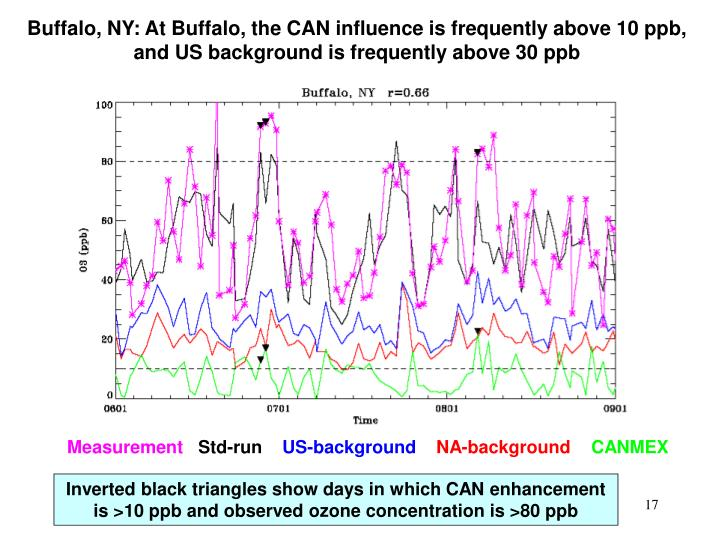 Buffalo, NY: At Buffalo, the CAN influence is frequently above 10 ppb, and US background is frequently above 30 ppb