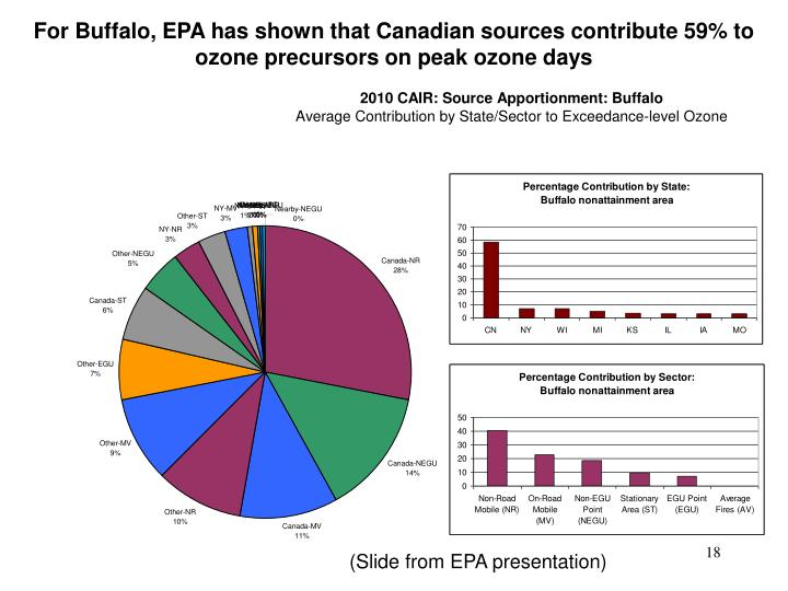 For Buffalo, EPA has shown that Canadian sources contribute 59% to ozone precursors on peak ozone days