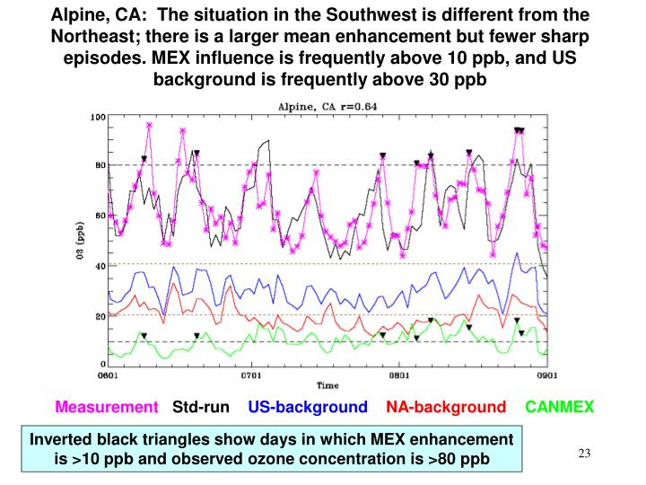 Alpine, CA:  The situation in the Southwest is different from the Northeast; there is a larger mean enhancement but fewer sharp episodes. MEX influence is frequently above 10 ppb, and US background is frequently above 30 ppb