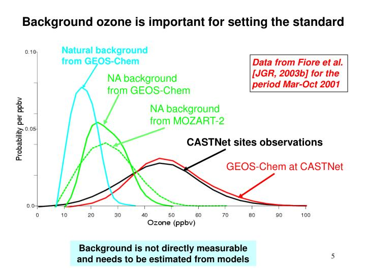 Background ozone is important for setting the standard
