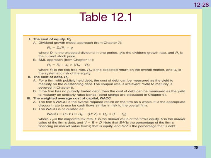 Table 12.1
