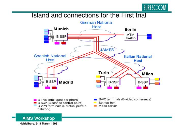Island and connections for the First trial