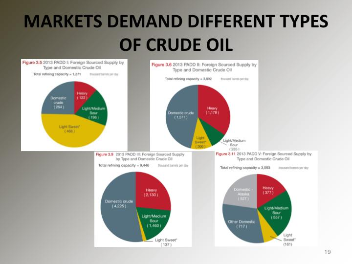 MARKETS DEMAND DIFFERENT TYPES OF CRUDE OIL