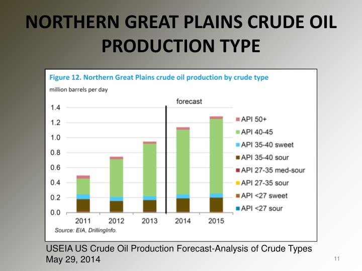 NORTHERN GREAT PLAINS CRUDE OIL PRODUCTION TYP