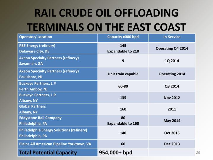 RAIL CRUDE OIL OFFLOADING TERMINALS ON THE EAST COAST