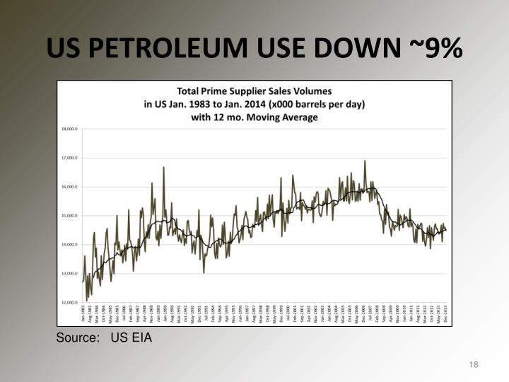 US PETROLEUM USE DOWN ~9%
