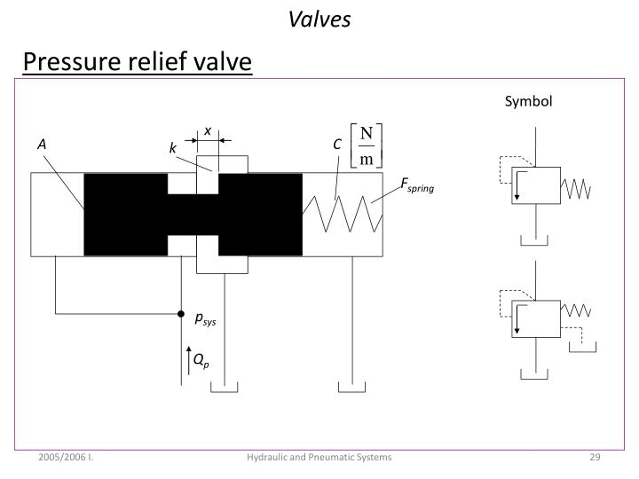 Ppt Hydraulic Cylinders Powerpoint Presentation Id5906865