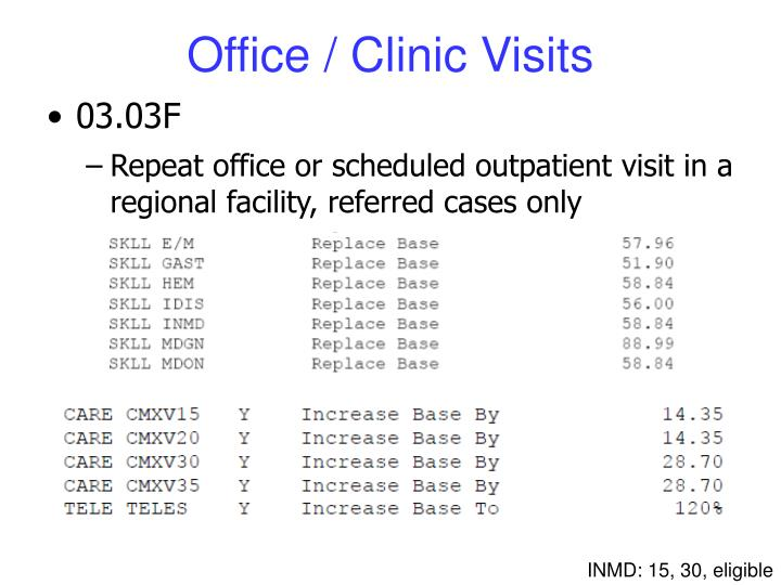 Office / Clinic Visits
