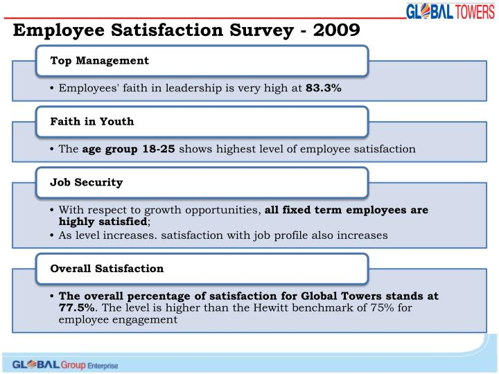Employee Satisfaction Survey - 2009