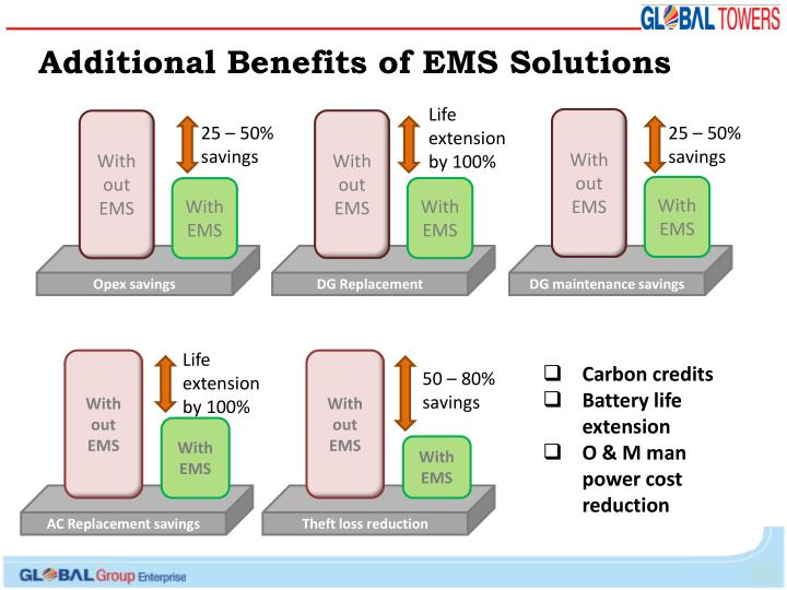 Additional Benefits of EMS Solutions