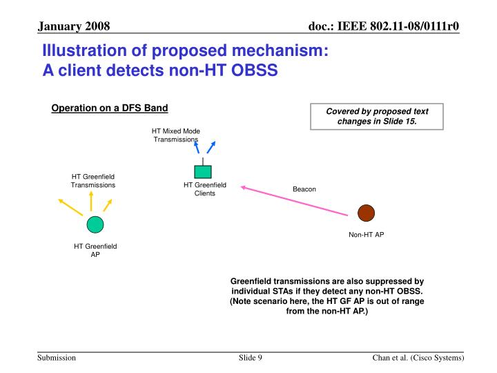 Illustration of proposed mechanism: