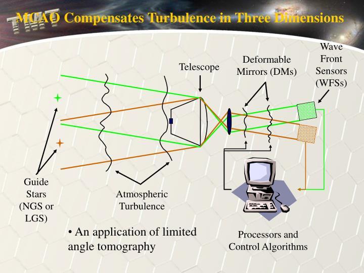 MCAO Compensates Turbulence in Three Dimensions