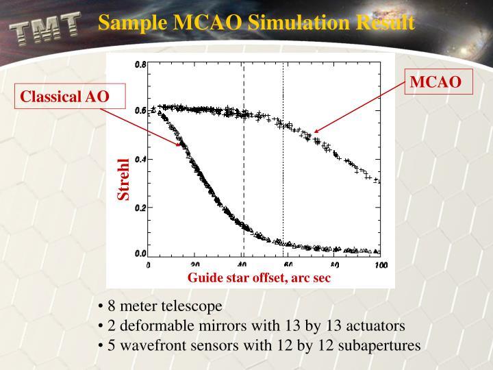 Sample MCAO Simulation Result