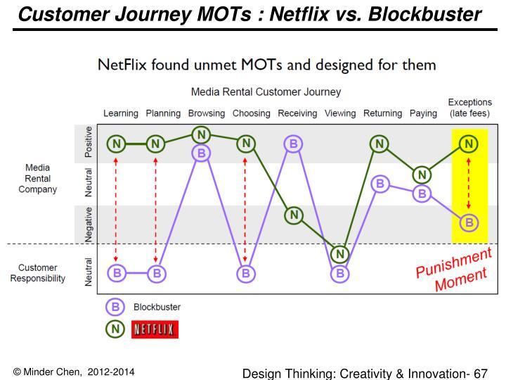 Customer Journey MOTs : Netflix vs. Blockbuster