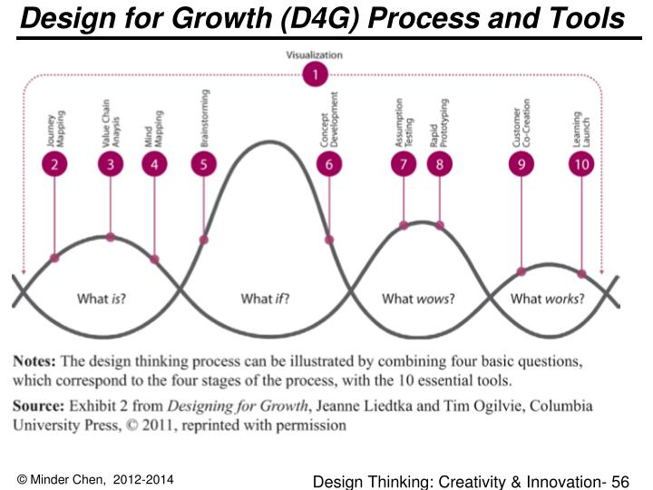 Design for Growth (D4G) Process and Tools
