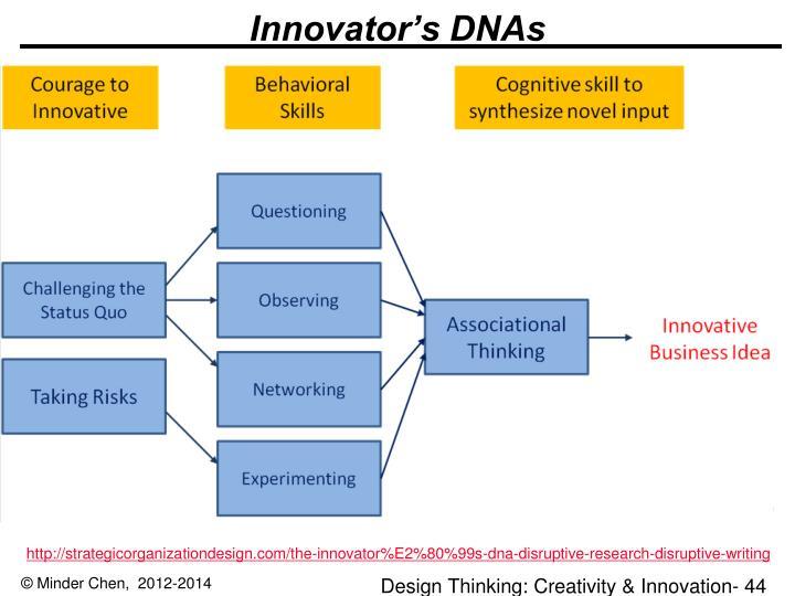 Innovator's DNAs