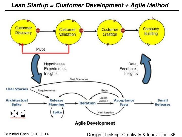 Lean Startup = Customer Development + Agile Method