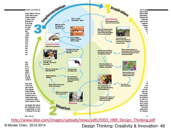 http://www.ideo.com/images/uploads/news/pdfs/IDEO_HBR_Design_Thinking.pdf