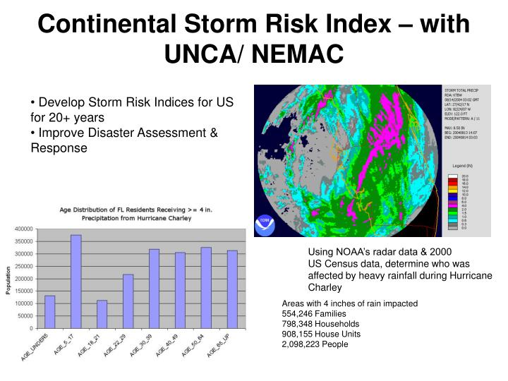 Continental Storm Risk Index – with