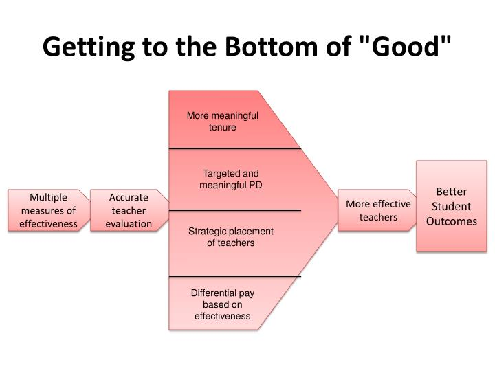 """Getting to the Bottom of """"Good"""""""