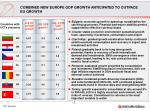 combined new europe gdp growth anticipated to outpace eu growth