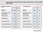 plan s growth rates and efficiency indicators outperforming the system