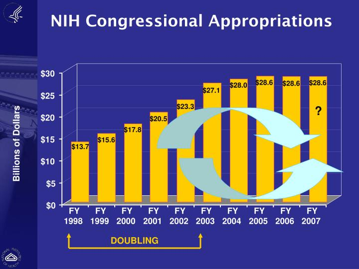 NIH Congressional Appropriations