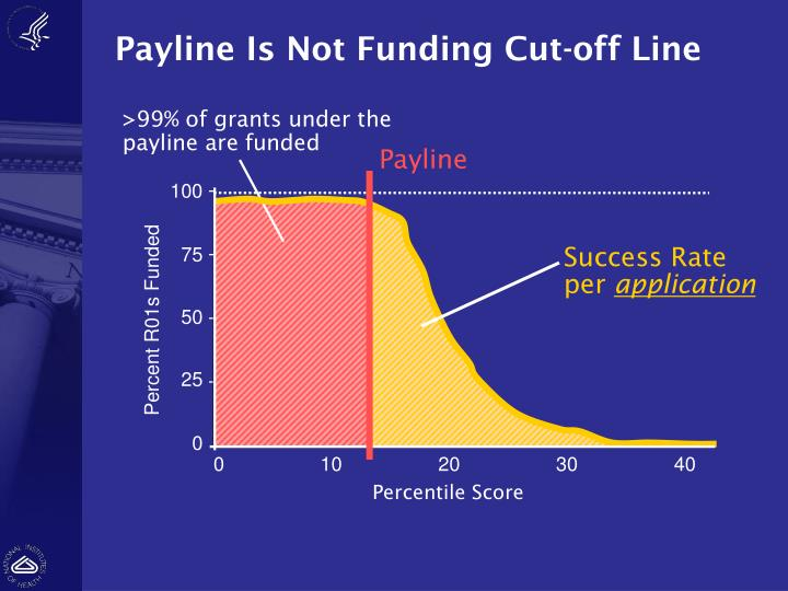 >99% of grants under the