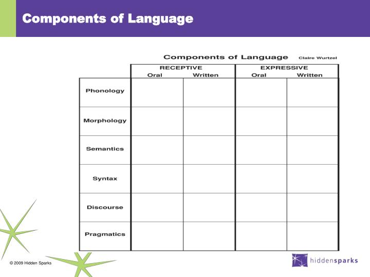 Components of Language
