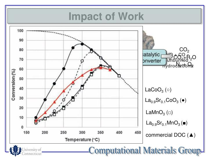 Impact of Work