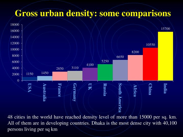 Gross urban density: some comparisons