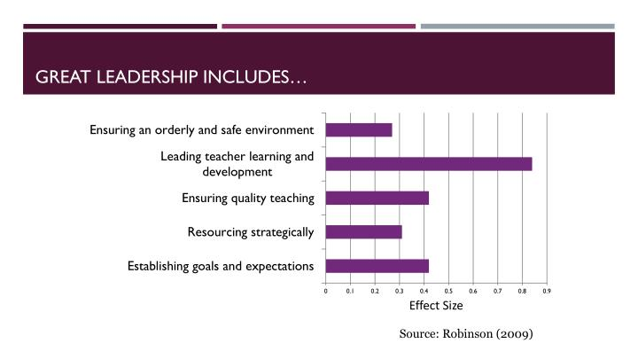 Great leadership includes…
