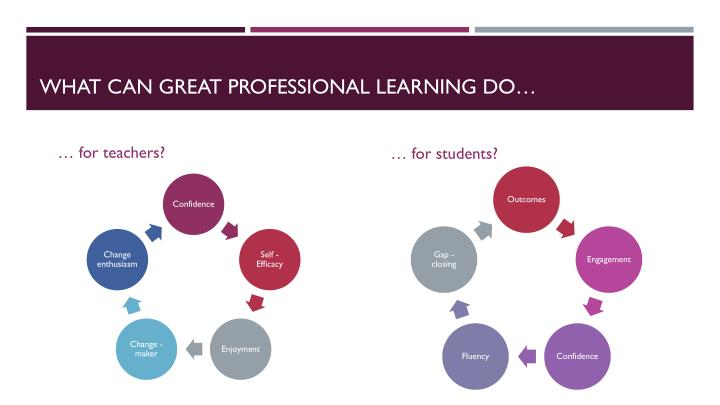 What can great Professional learning do…